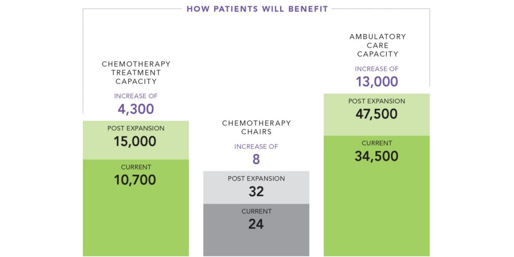 How patients will benefit